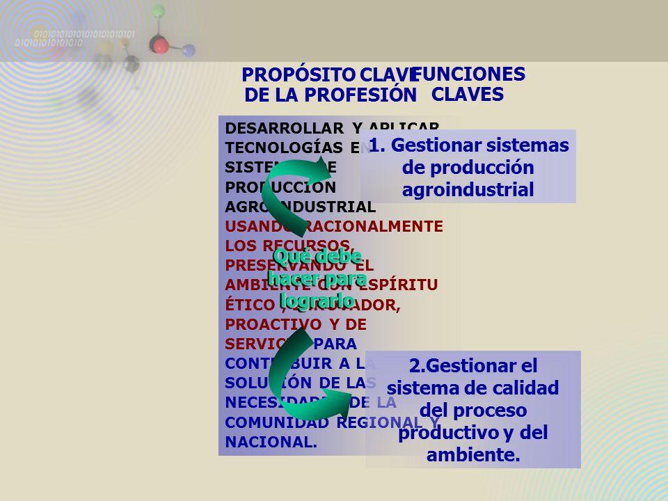 PROPÓSITO CLAVE DE LA PROFESIÓN DESARROLLAR Y APLICAR TECNOLOGÍAS EN SISTEMAS DE PRODUCCIÓN AGROINDUSTRIAL USANDO RACIONALMENTE LOS RECURSOS, PRESERVANDO EL AMBIENTE CON ESPÍRITU ÉTICO, INNOVADOR, PROACTIVO Y DE SERVICIO PARA CONTRIBUIR A LA SOLUCIÓN DE LAS NECESIDADES DE LA COMUNIDAD REGIONAL Y NACIONAL.