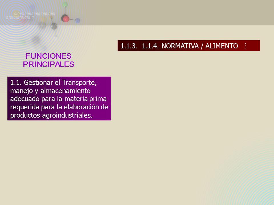 FUNCIONES B Á SICAS 1.1.1. ALMACENAMIENTO1.1.2. TRANSPORTE1.1.3.