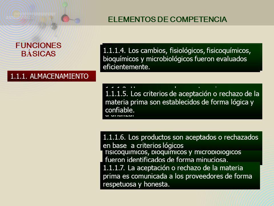 FUNCIONES B Á SICAS ELEMENTOS DE COMPETENCIA 1.1.1.1.