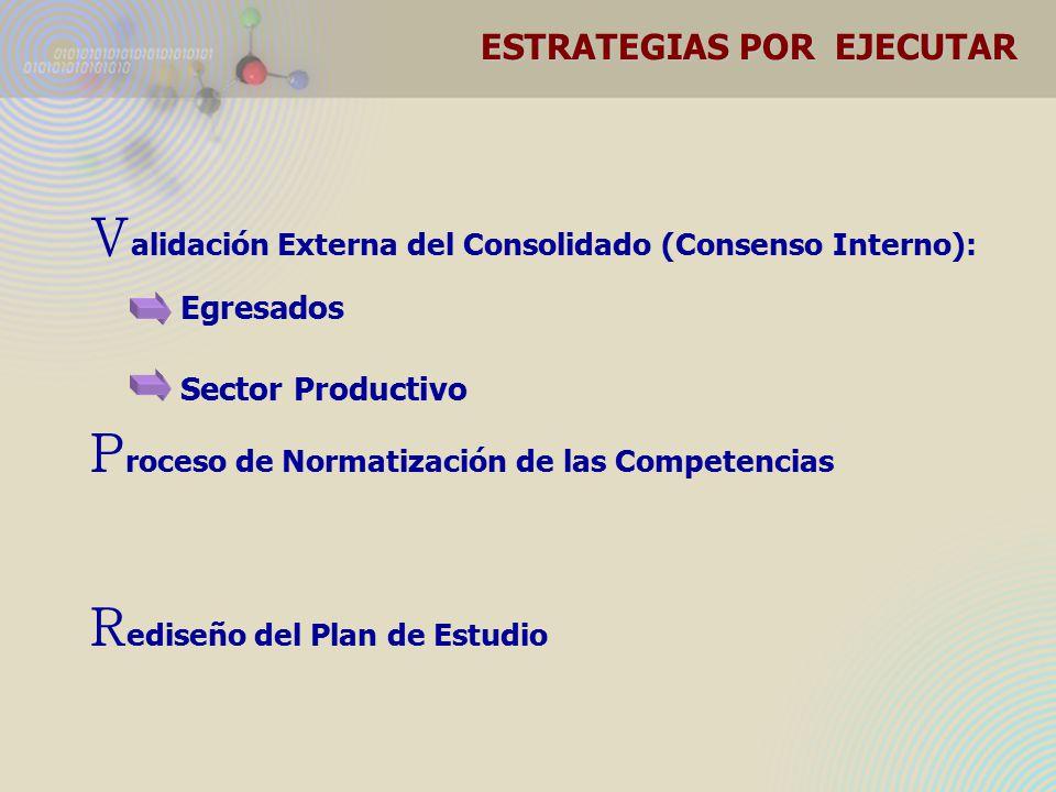V alidación Externa del Consolidado (Consenso Interno): Egresados Sector Productivo P roceso de Normatización de las Competencias R ediseño del Plan de Estudio ESTRATEGIAS POR EJECUTAR
