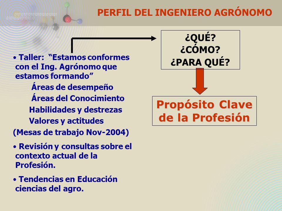 PERFIL DEL INGENIERO AGRÓNOMO Propósito Clave de la Profesión Taller: Estamos conformes con el Ing.