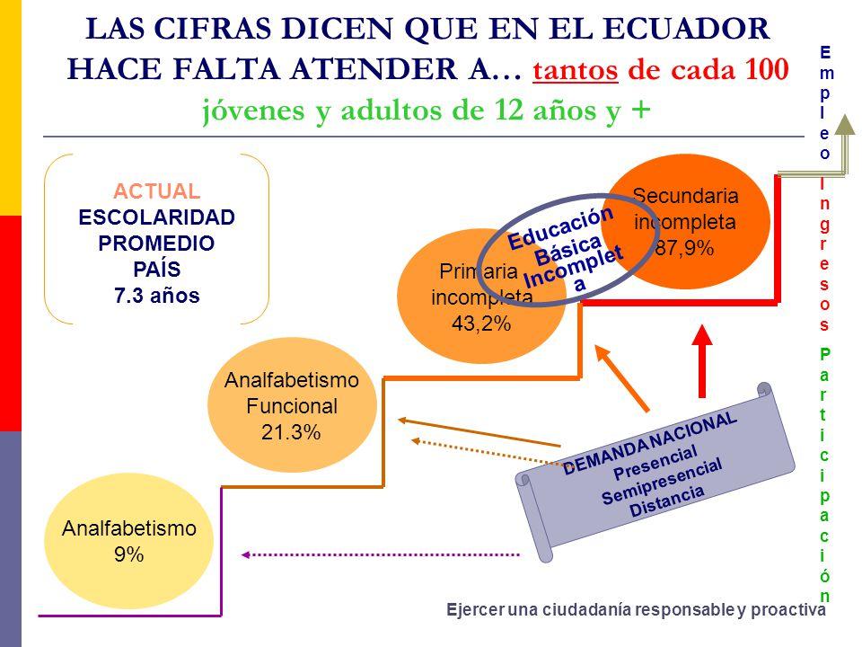 LAS CIFRAS DICEN QUE EN EL ECUADOR HACE FALTA ATENDER A… tantos de cada 100 jóvenes y adultos de 12 años y + Analfabetismo 9% Analfabetismo Funcional 21.3% Primaria incompleta 43,2% Secundaria incompleta 87,9% ACTUAL ESCOLARIDAD PROMEDIO PAÍS 7.3 años DEMANDA NACIONAL Presencial Semipresencial Distancia EmpleoIngresosParticipaciónEmpleoIngresosParticipación Educación Básica Incomplet a Ejercer una ciudadanía responsable y proactiva