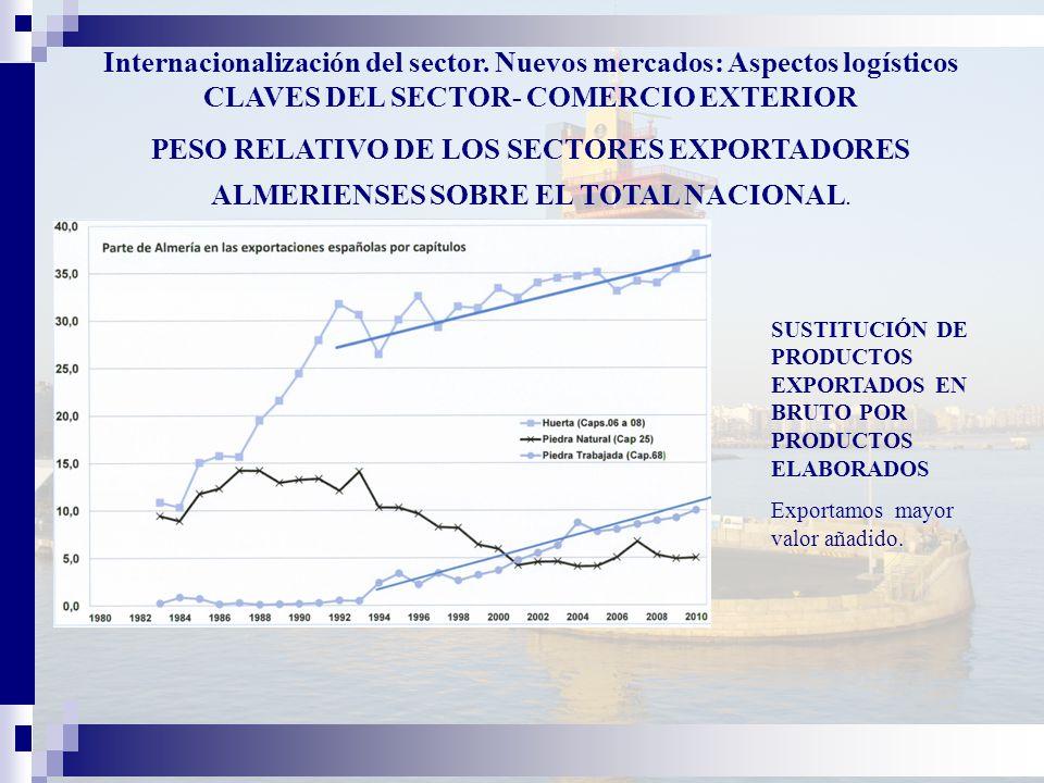 SUSTITUCIÓN DE PRODUCTOS EXPORTADOS EN BRUTO POR PRODUCTOS ELABORADOS Exportamos mayor valor añadido.