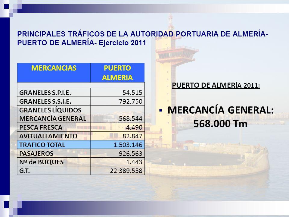 PRINCIPALES TRÁFICOS DE LA AUTORIDAD PORTUARIA DE ALMERÍA- PUERTO DE ALMERÍA- Ejercicio 2011 PUERTO DE ALMER ÍA 2011:  MERCANCÍA GENERAL: 568.000 Tm MERCANCIASPUERTO ALMERIA GRANELES S.P.I.E.54.515 GRANELES S.S.I.E.792.750 GRANELES LÍQUIDOS MERCANCÍA GENERAL568.544 PESCA FRESCA4.490 AVITUALLAMIENTO82.847 TRAFICO TOTAL1.503.146 PASAJEROS926.563 Nº de BUQUES1.443 G.T.22.389.558