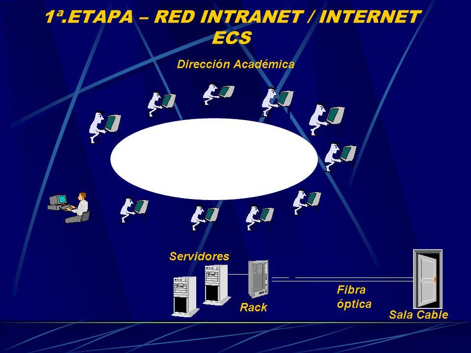 1ª.ETAPA – RED INTRANET / INTERNET ECS Dirección Académica Servidores Sala Cable Fibra óptica Rack