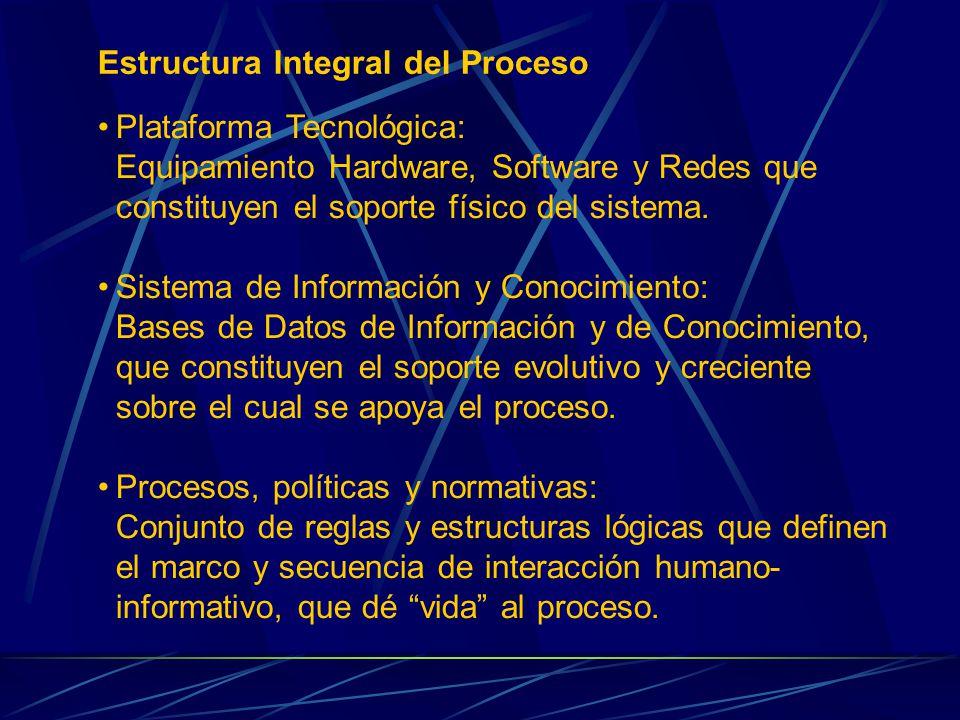 Estructura Integral del Proceso Plataforma Tecnológica: Equipamiento Hardware, Software y Redes que constituyen el soporte físico del sistema.