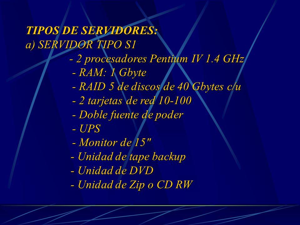TIPOS DE SERVIDORES: a) SERVIDOR TIPO S1 - 2 procesadores Pentium IV 1.4 GHz - 2 procesadores Pentium IV 1.4 GHz - RAM: 1 Gbyte - RAM: 1 Gbyte - RAID 5 de discos de 40 Gbytes c/u - RAID 5 de discos de 40 Gbytes c/u - 2 tarjetas de red 10-100 - 2 tarjetas de red 10-100 - Doble fuente de poder - Doble fuente de poder - UPS - UPS - Monitor de 15 - Monitor de 15 - Unidad de tape backup - Unidad de DVD - Unidad de Zip o CD RW