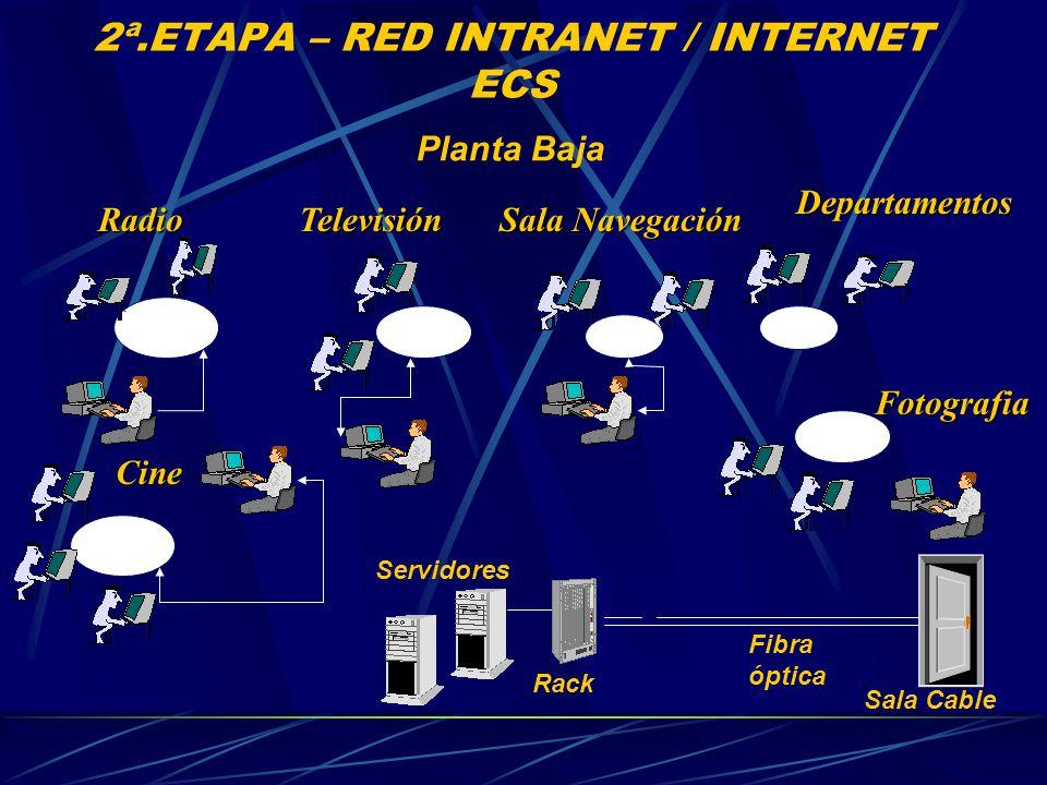 2ª.ETAPA – RED INTRANET / INTERNET ECS Planta Baja Servidores Sala Cable Fibra óptica Rack Televisión Cine Radio Sala Navegación Fotografia Departamentos