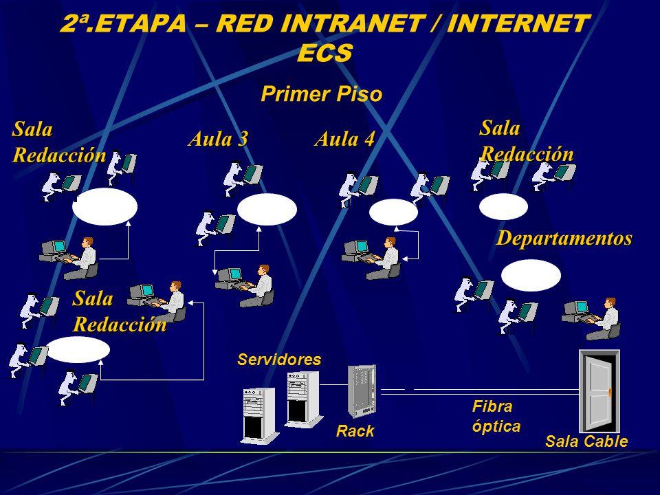 2ª.ETAPA – RED INTRANET / INTERNET ECS Primer Piso Servidores Sala Cable Fibra óptica Rack Aula 3 Sala Redacción Aula 4 Departamentos Sala Redacción
