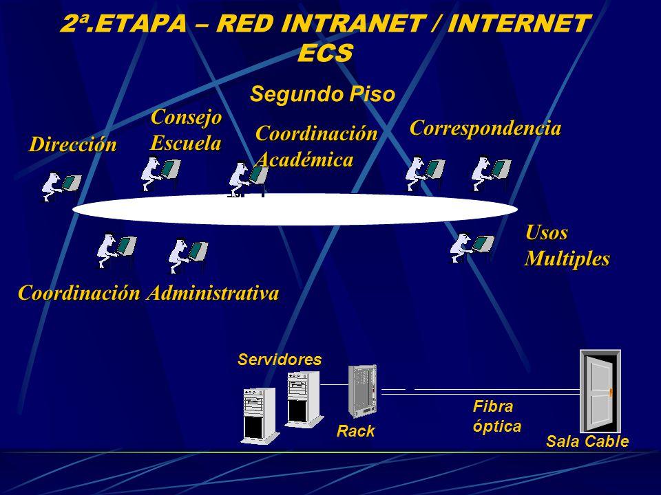 2ª.ETAPA – RED INTRANET / INTERNET ECS Segundo Piso Servidores Sala Cable Fibra óptica Rack Consejo Escuela Dirección Coordinación Académica Usos Multiples Correspondencia Coordinación Administrativa