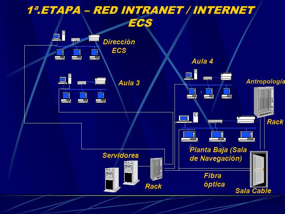 1ª.ETAPA – RED INTRANET / INTERNET ECS Planta Baja (Sala de Navegación) Servidores Aula 3 Aula 4 Antropología Sala Cable Fibra óptica Rack Dirección ECS