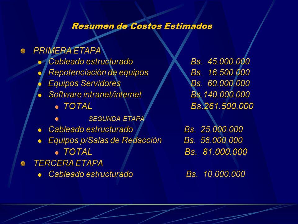 Resumen de Costos Estimados PRIMERA ETAPA Cableado estructuradoBs.