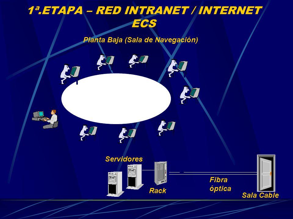 1ª.ETAPA – RED INTRANET / INTERNET ECS Planta Baja (Sala de Navegación) Servidores Sala Cable Fibra óptica Rack