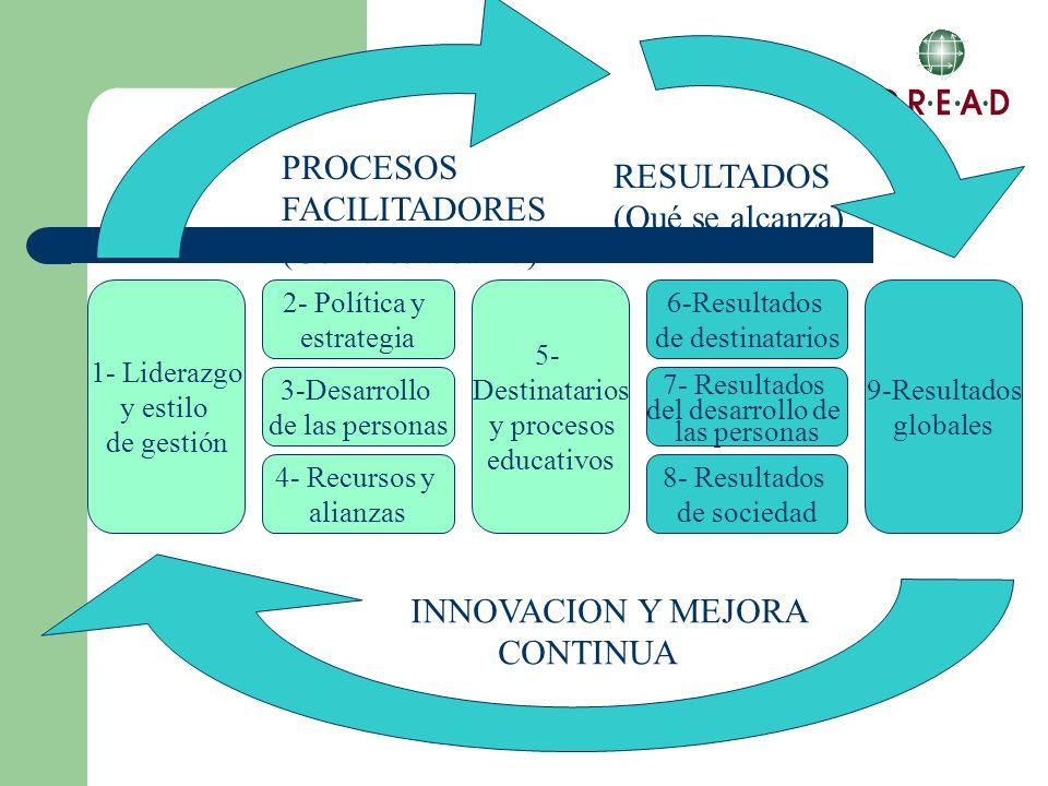 1- Liderazgo y estilo de gestión 5- Destinatarios y procesos educativos 9-Resultados globales 2- Política y estrategia 3-Desarrollo de las personas 4- Recursos y alianzas 6-Resultados de destinatarios 7- Resultados del desarrollo de las personas 8- Resultados de sociedad INNOVACION Y MEJORA CONTINUA PROCESOS FACILITADORES (Cómo se alcanza) RESULTADOS (Qué se alcanza)