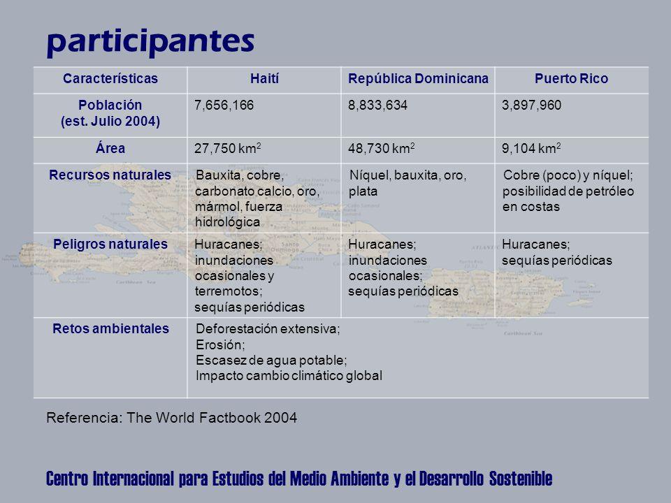 Centro Internacional para Estudios del Medio Ambiente y el Desarrollo Sostenible CaracterísticasHaitíRepública DominicanaPuerto Rico Población (est.