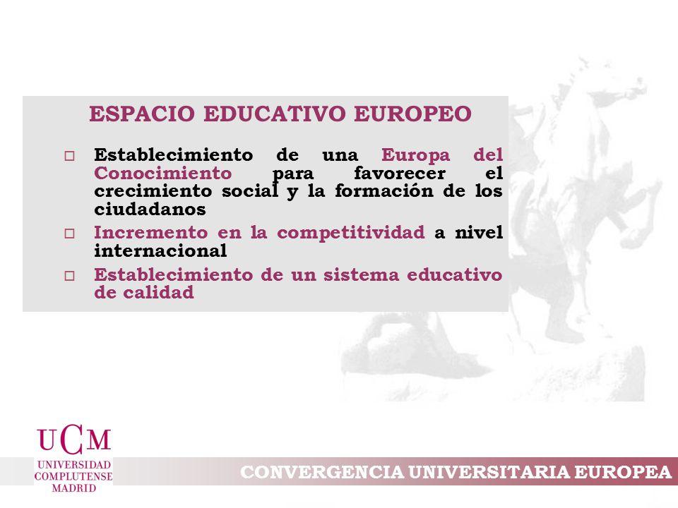 CONVERGENCIA UNIVERSITARIA EUROPEA ESPACIO EDUCATIVO EUROPEO o Establecimiento de una Europa del Conocimiento para favorecer el crecimiento social y la formación de los ciudadanos o Incremento en la competitividad a nivel internacional o Establecimiento de un sistema educativo de calidad