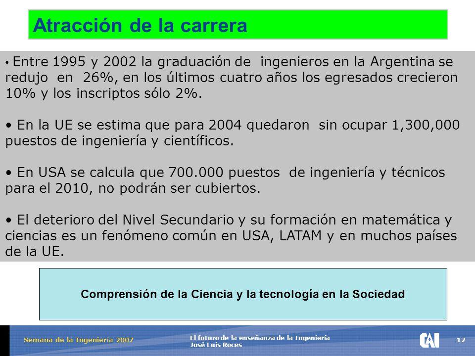 12 El futuro de la enseñanza de la Ingeniería José Luis Roces Semana de la Ingenier í a 2007 Atracción de la carrera Entre 1995 y 2002 la graduación de ingenieros en la Argentina se redujo en 26%, en los últimos cuatro años los egresados crecieron 10% y los inscriptos sólo 2%.