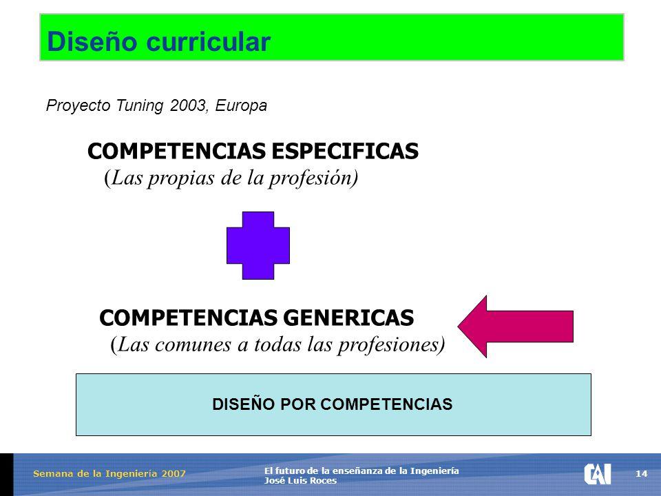 14 El futuro de la enseñanza de la Ingeniería José Luis Roces Semana de la Ingenier í a 2007 Diseño curricular COMPETENCIAS ESPECIFICAS (Las propias de la profesión) COMPETENCIAS GENERICAS (Las comunes a todas las profesiones) DISEÑO POR COMPETENCIAS Proyecto Tuning 2003, Europa