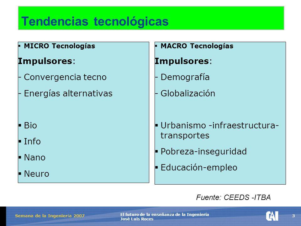 3 El futuro de la enseñanza de la Ingeniería José Luis Roces Semana de la Ingenier í a 2007 Tendencias tecnológicas  MICRO Tecnologías Impulsores: -Convergencia tecno -Energías alternativas  Bio  Info  Nano  Neuro  MACRO Tecnologías Impulsores: -Demografía -Globalización  Urbanismo -infraestructura- transportes  Pobreza-inseguridad  Educación-empleo Fuente: CEEDS -ITBA