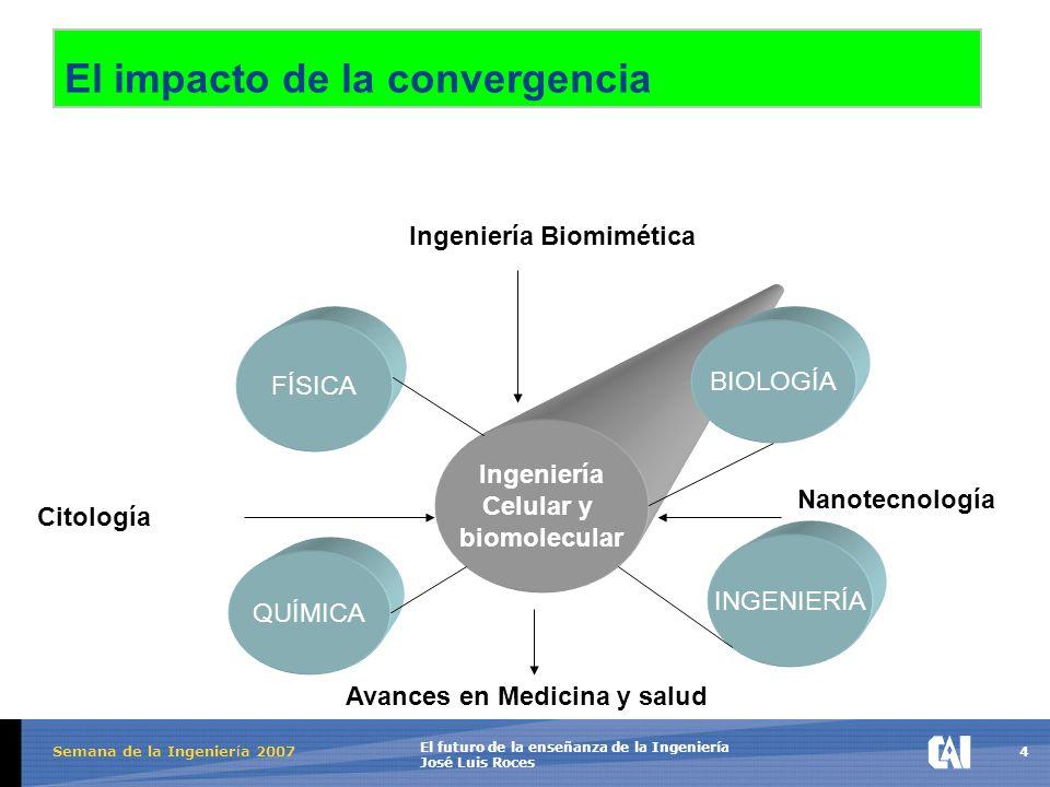 4 El futuro de la enseñanza de la Ingeniería José Luis Roces Semana de la Ingenier í a 2007 El impacto de la convergencia FÍSICA QUÍMICA Ingeniería Celular y biomolecular BIOLOGÍA INGENIERÍA Ingeniería Biomimética Citología Avances en Medicina y salud Nanotecnología