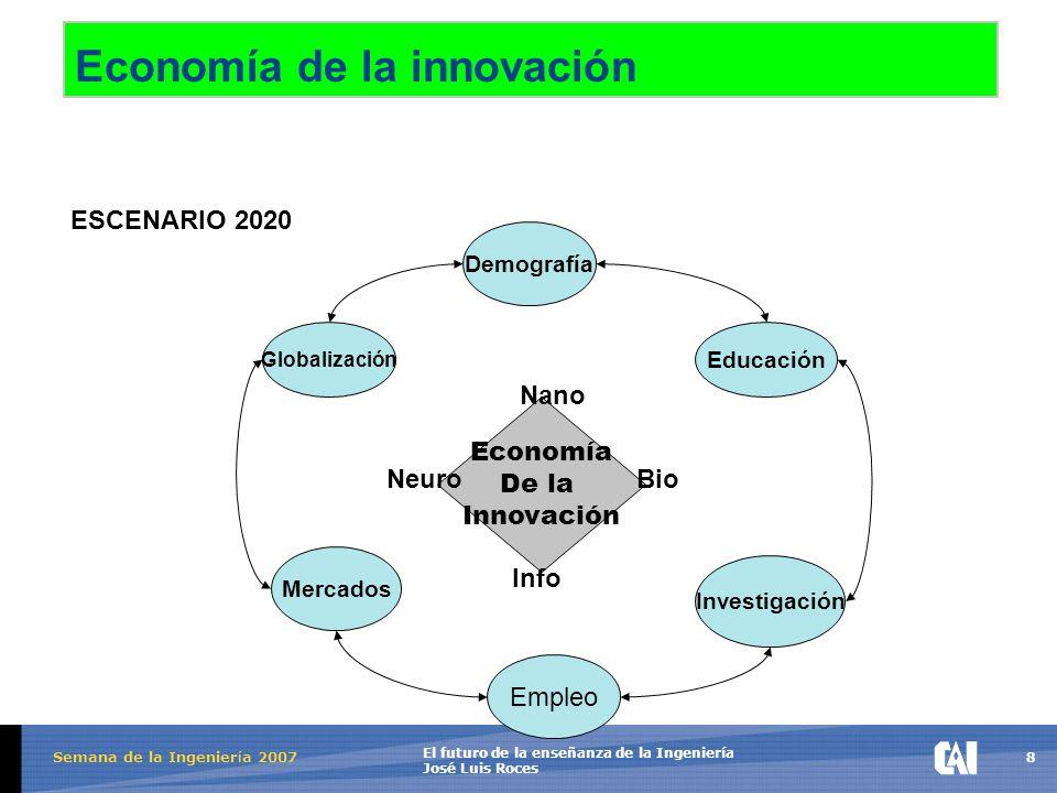 8 El futuro de la enseñanza de la Ingeniería José Luis Roces Semana de la Ingenier í a 2007 Economía de la innovación Demografía Globalización Educación Mercados Investigación Empleo Economía De la Innovación Nano NeuroBio Info ESCENARIO 2020