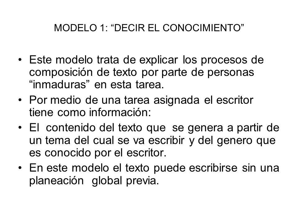 MODELO 1: DECIR EL CONOCIMIENTO Este modelo trata de explicar los procesos de composición de texto por parte de personas inmaduras en esta tarea.