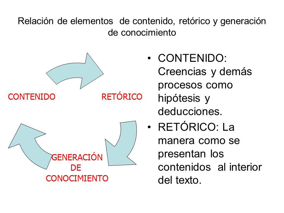 Relación de elementos de contenido, retórico y generación de conocimiento RETÓRICO GENERACIÓN DE CONOCIMIENTO CONTENIDO CONTENIDO: Creencias y demás procesos como hipótesis y deducciones.