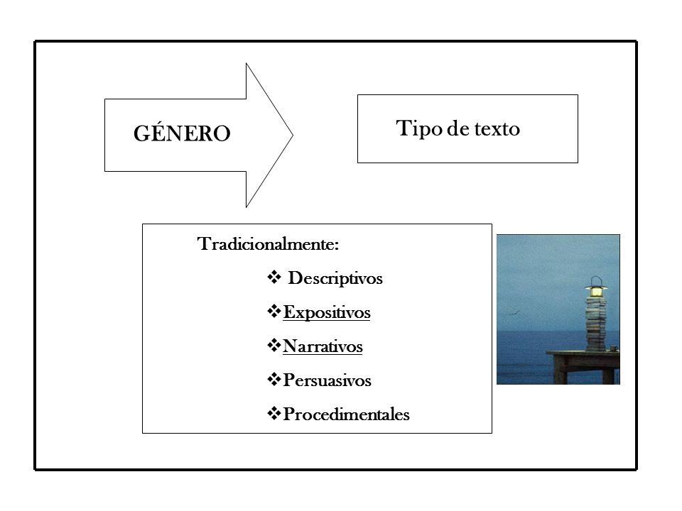 GÉNERO Tipo de texto Tradicionalmente:  Descriptivos  Expositivos  Narrativos  Persuasivos  Procedimentales