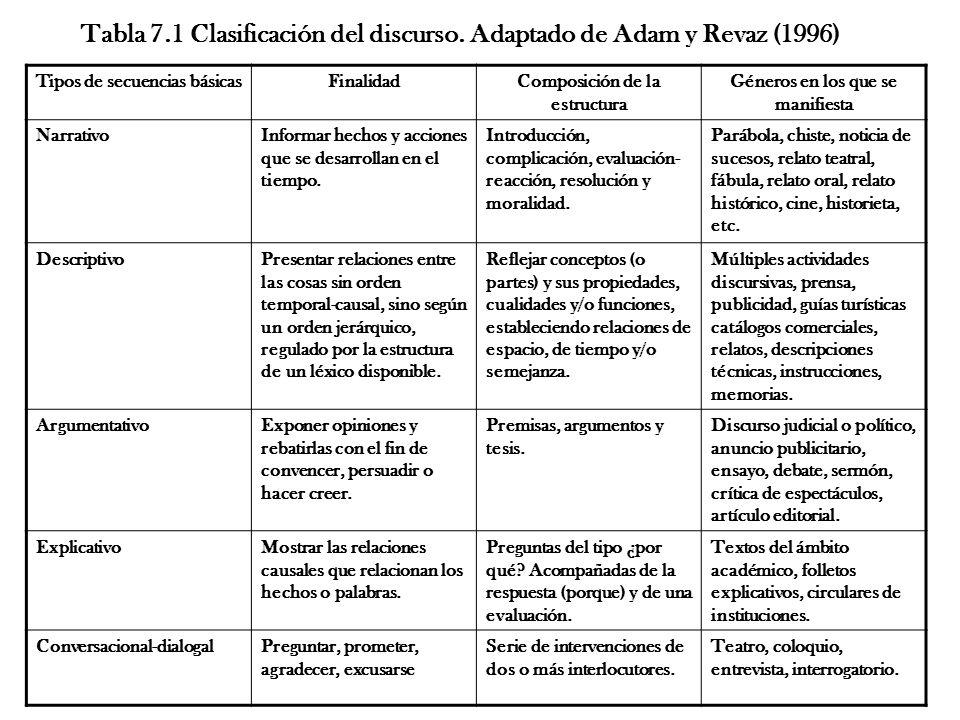 Tipos de secuencias básicasFinalidadComposición de la estructura Géneros en los que se manifiesta NarrativoInformar hechos y acciones que se desarrollan en el tiempo.