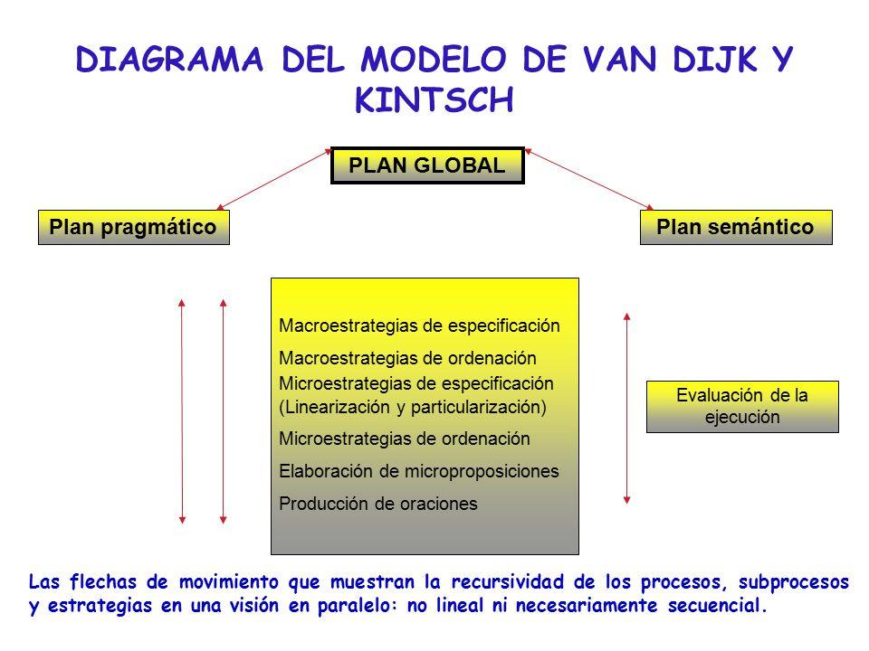 DIAGRAMA DEL MODELO DE VAN DIJK Y KINTSCH PLAN GLOBAL Plan pragmáticoPlan semántico Evaluación de la ejecución Macroestrategias de especificación Macroestrategias de ordenación Microestrategias de especificación (Linearización y particularización) Microestrategias de ordenación Elaboración de microproposiciones Producción de oraciones Las flechas de movimiento que muestran la recursividad de los procesos, subprocesos y estrategias en una visión en paralelo: no lineal ni necesariamente secuencial.