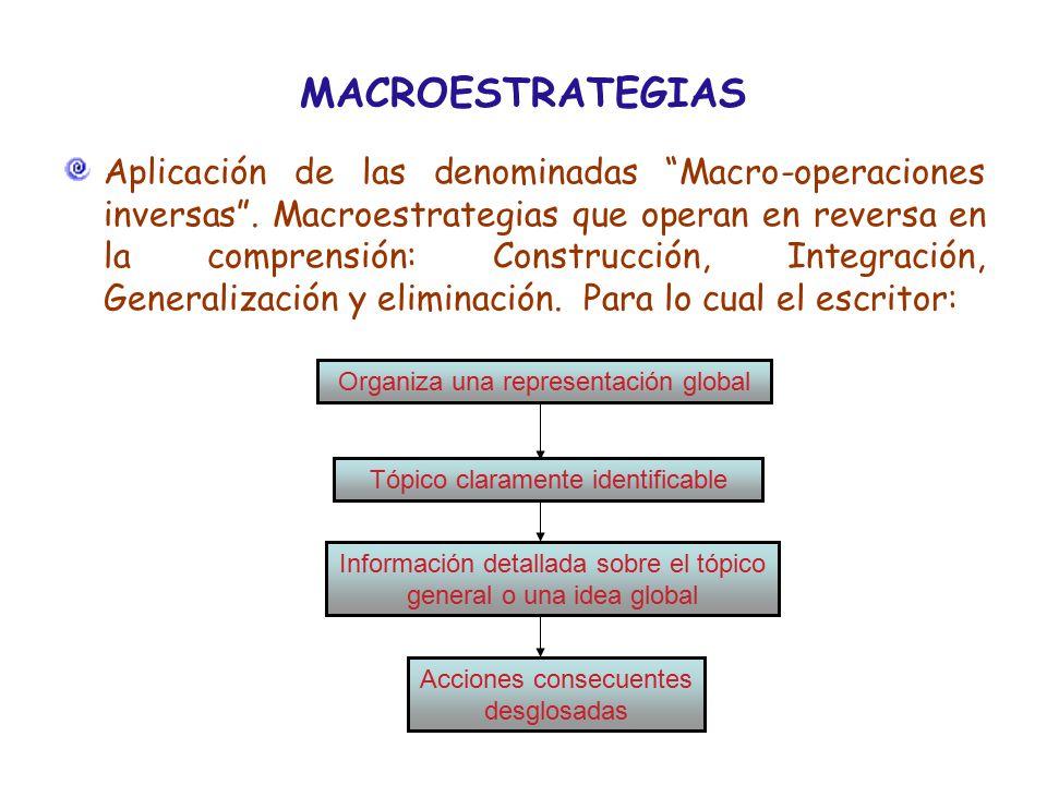 MACROESTRATEGIAS Aplicación de las denominadas Macro-operaciones inversas .