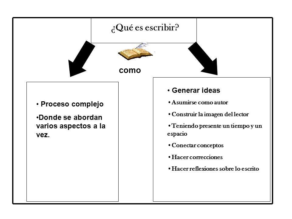 ¿Qué es escribir.Proceso complejo Donde se abordan varios aspectos a la vez.