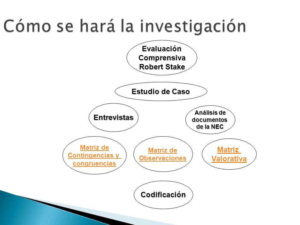 Cómo se hará la investigación EvaluaciónComprensiva Robert Stake Entrevistas Análisis de documentos de la NEC Codificación Estudio de Caso Matriz de Contingencias y congruencias Matriz de Observaciones Matriz Valorativa