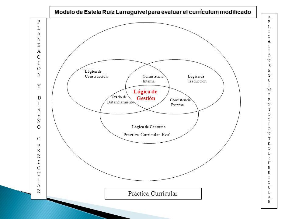Lógica de Construcción Grado de Distanciamiento Consistencia Lógica de Interna Traducción Consistencia Externa Lógica de Consumo Práctica Curricular P L A N E A C I Ó N Y D I S E Ñ O C u R I C U L A R A P L I C A C I Ó N S E G U I M I E N T O Y C O N T R O L c U R I C U L A R Lógica de Gestión Modelo de Estela Ruiz Larraguivel para evaluar el currículum modificado Práctica Curricular Real
