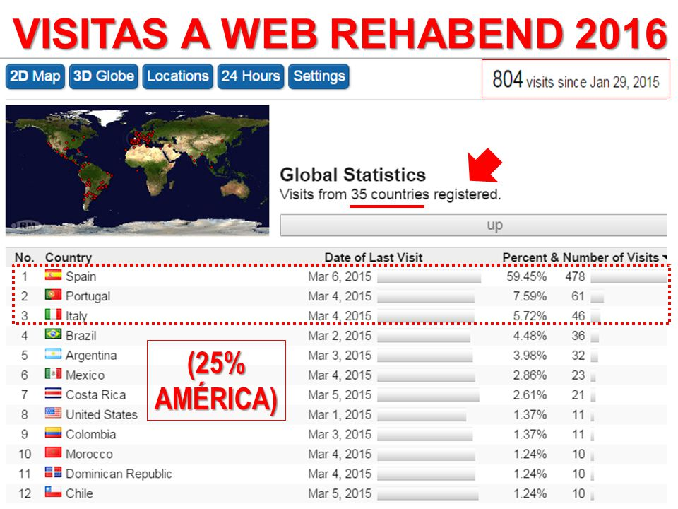 VISITAS A WEB REHABEND 2016 (25% AMÉRICA)