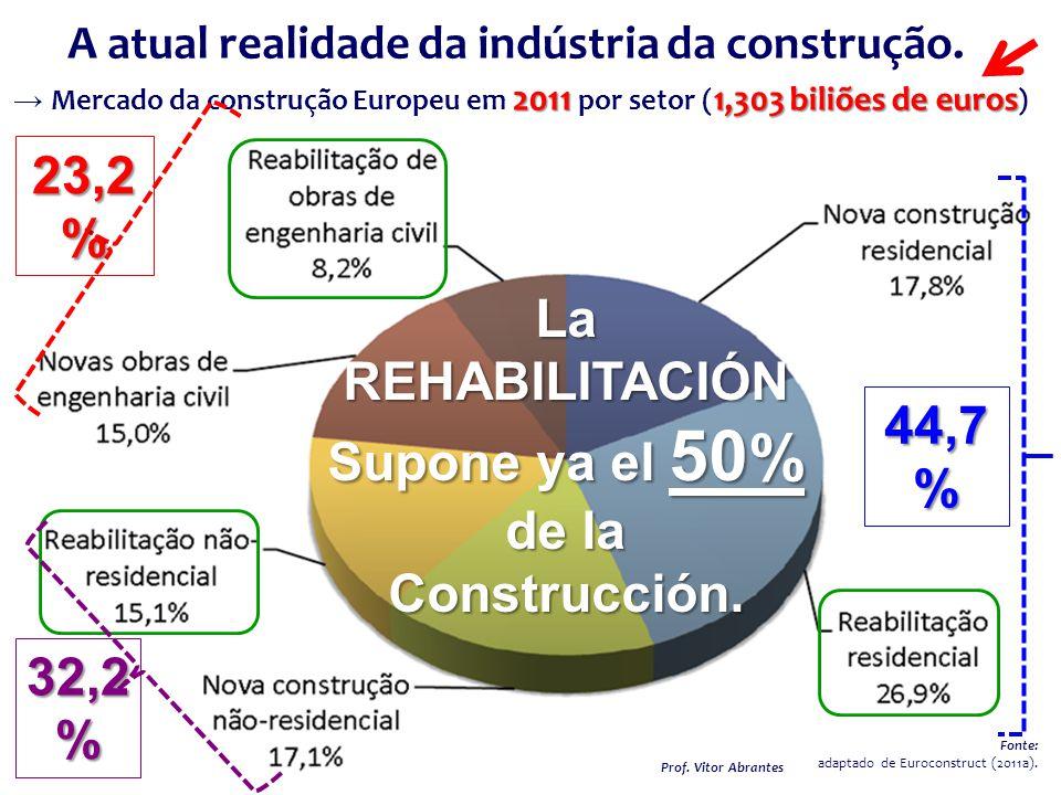 2011 1,303 biliões de euros → Mercado da construção Europeu em 2011 por setor ( 1,303 biliões de euros ) A atual realidade da indústria da construção.
