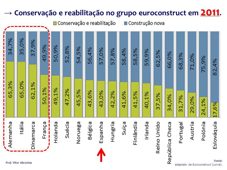2011 → Conservação e reabilitação no grupo euroconstruct em 2011.