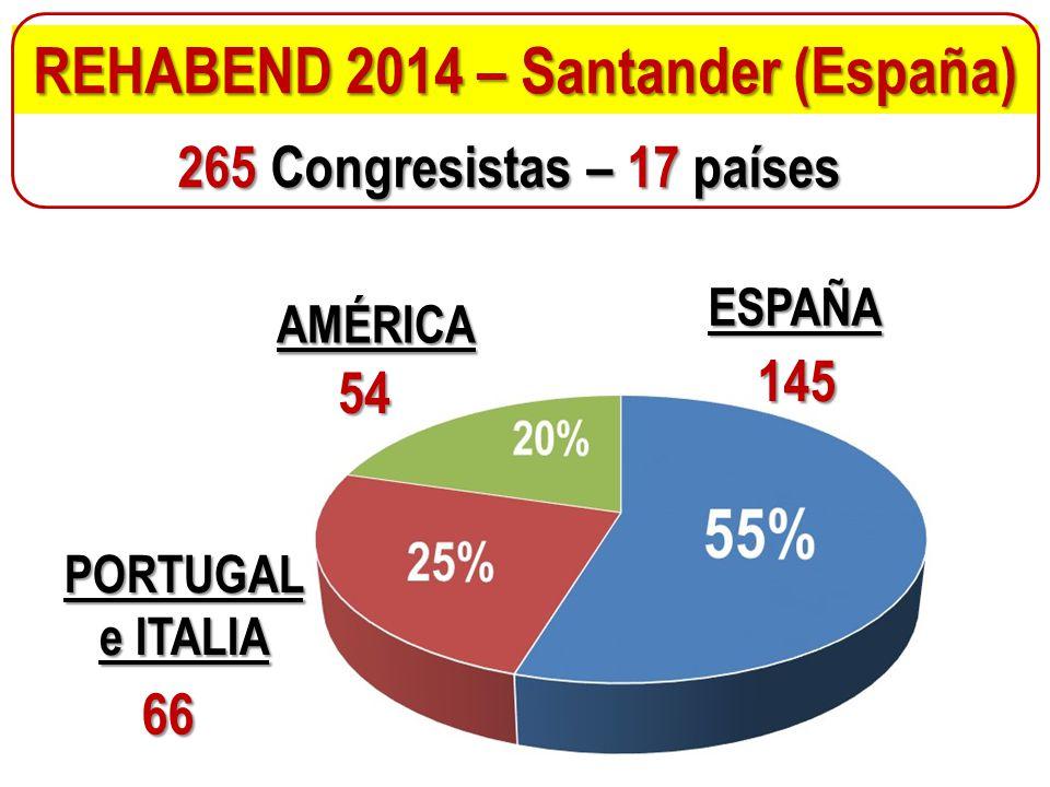 REHABEND 2014 – Santander (España) 265 Congresistas – 17 países ESPAÑA 145 AMÉRICA 54 PORTUGAL e ITALIA 66
