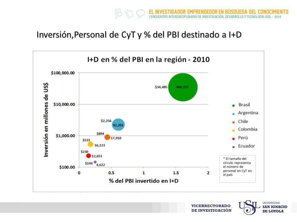 Inversión,Personal de CyT y % del PBI destinado a I+D