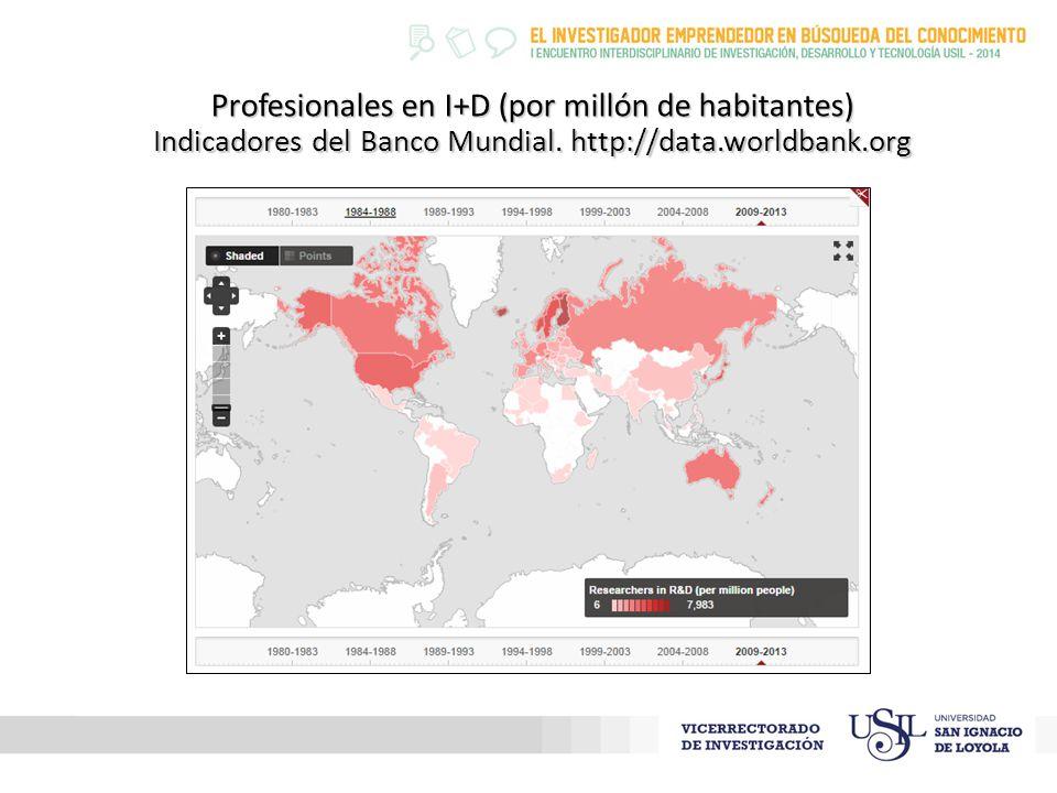 Profesionales en I+D (por millón de habitantes) Indicadores del Banco Mundial.