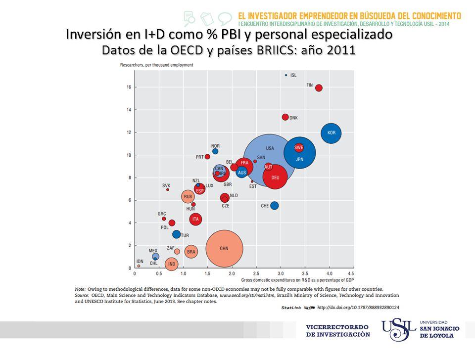 Inversión en I+D como % PBI y personal especializado Datos de la OECD y países BRIICS: año 2011