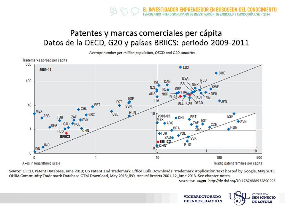 Patentes y marcas comerciales per cápita Datos de la OECD, G20 y países BRIICS: periodo 2009-2011