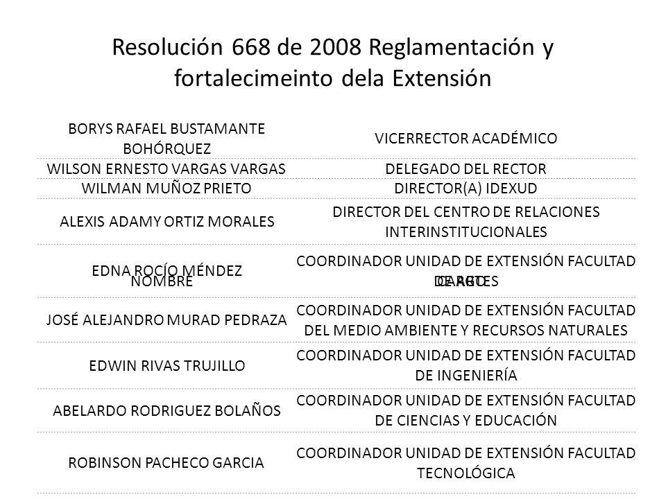 Resolución 668 de 2008 Reglamentación y fortalecimeinto dela Extensión NOMBRECARGO BORYS RAFAEL BUSTAMANTE BOHÓRQUEZ VICERRECTOR ACADÉMICO WILSON ERNESTO VARGAS VARGASDELEGADO DEL RECTOR WILMAN MUÑOZ PRIETODIRECTOR(A) IDEXUD ALEXIS ADAMY ORTIZ MORALES DIRECTOR DEL CENTRO DE RELACIONES INTERINSTITUCIONALES EDNA ROCÍO MÉNDEZ COORDINADOR UNIDAD DE EXTENSIÓN FACULTAD DE ARTES JOSÉ ALEJANDRO MURAD PEDRAZA COORDINADOR UNIDAD DE EXTENSIÓN FACULTAD DEL MEDIO AMBIENTE Y RECURSOS NATURALES EDWIN RIVAS TRUJILLO COORDINADOR UNIDAD DE EXTENSIÓN FACULTAD DE INGENIERÍA ABELARDO RODRIGUEZ BOLAÑOS COORDINADOR UNIDAD DE EXTENSIÓN FACULTAD DE CIENCIAS Y EDUCACIÓN ROBINSON PACHECO GARCIA COORDINADOR UNIDAD DE EXTENSIÓN FACULTAD TECNOLÓGICA