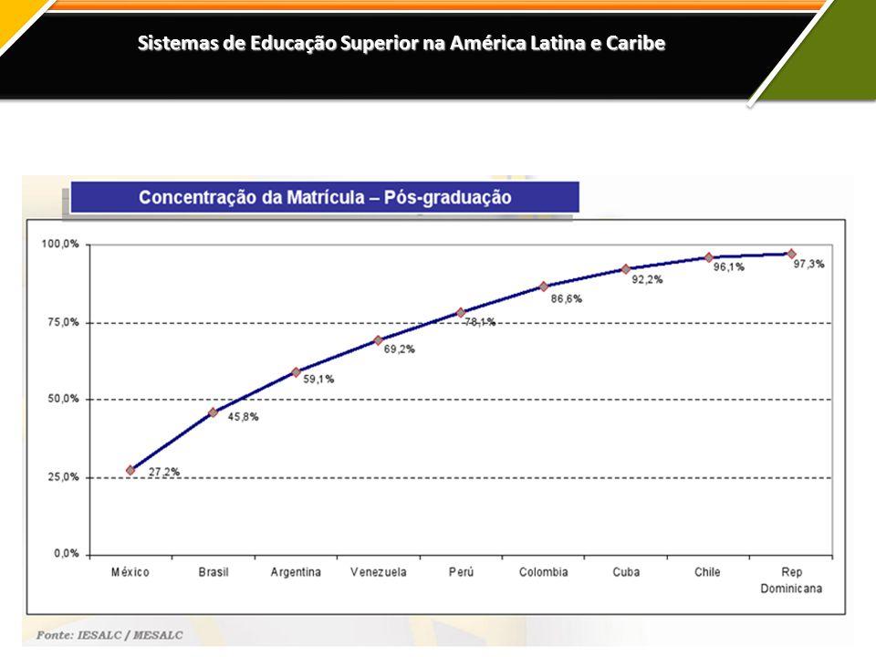 Sistemas de Educação Superior na América Latina e Caribe