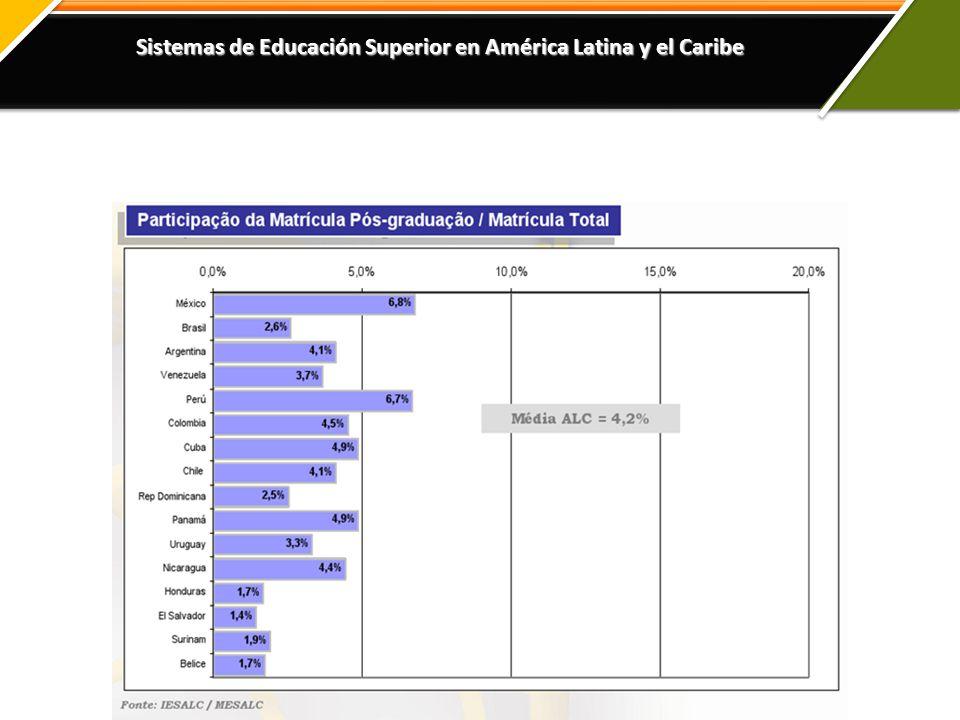 Sistemas de Educación Superior en América Latina y el Caribe