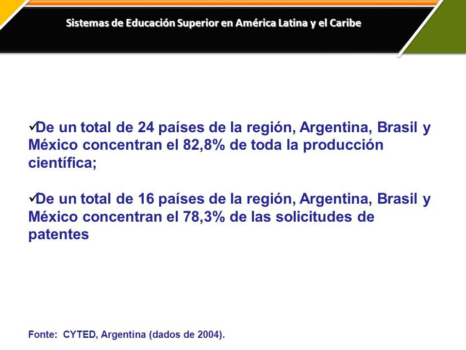 Sistemas de Educación Superior en América Latina y el Caribe De un total de 24 países de la región, Argentina, Brasil y México concentran el 82,8% de toda la producción científica; De un total de 16 países de la región, Argentina, Brasil y México concentran el 78,3% de las solicitudes de patentes Fonte: CYTED, Argentina (dados de 2004).
