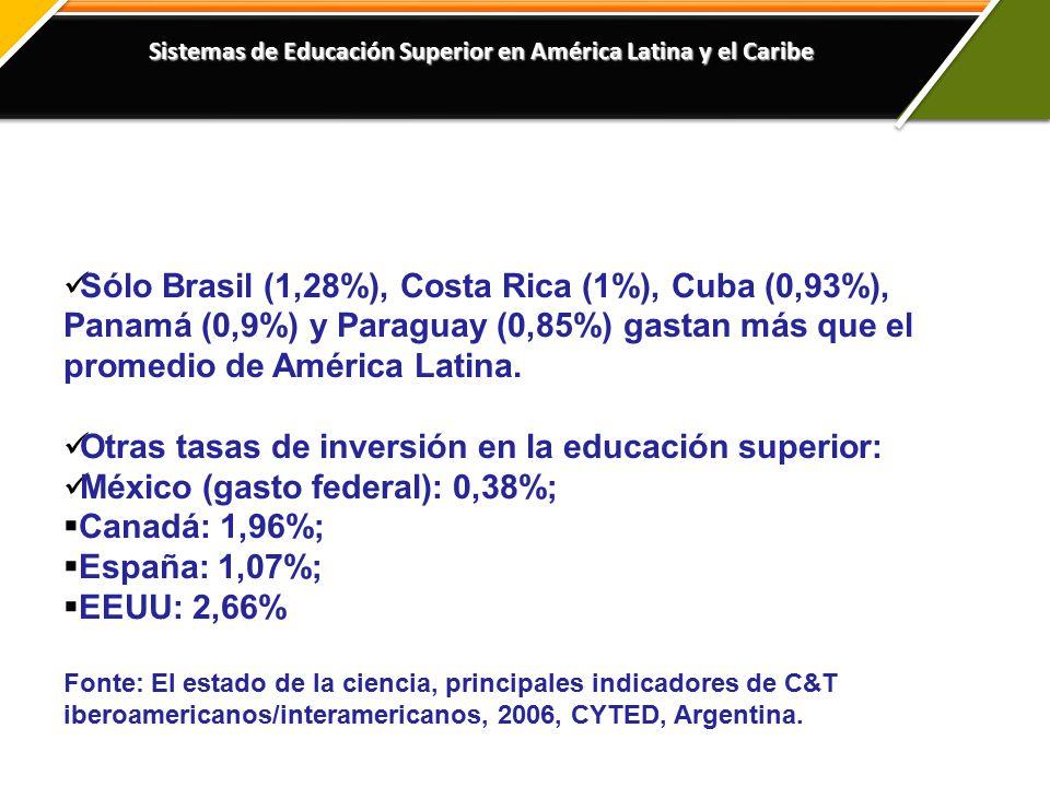 Sistemas de Educación Superior en América Latina y el Caribe Sólo Brasil (1,28%), Costa Rica (1%), Cuba (0,93%), Panamá (0,9%) y Paraguay (0,85%) gastan más que el promedio de América Latina.