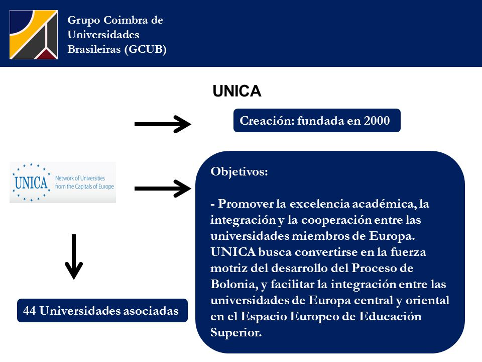 UNICA Grupo Coimbra de Universidades Brasileiras (GCUB) Creación: fundada en 2000 Objetivos: - Promover la excelencia académica, la integración y la cooperación entre las universidades miembros de Europa.