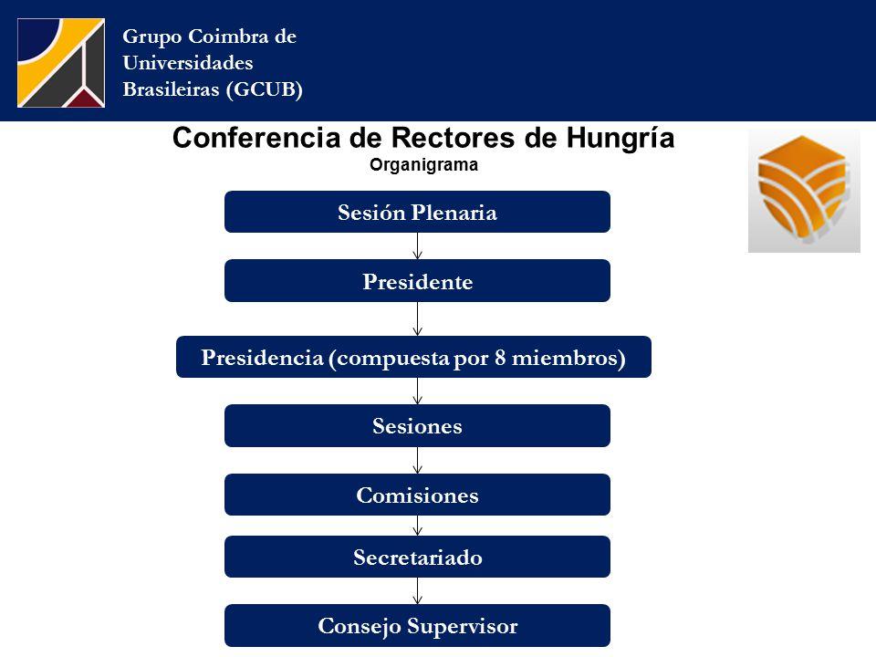 Conferencia de Rectores de Hungría Organigrama Grupo Coimbra de Universidades Brasileiras (GCUB) Presidente Presidencia (compuesta por 8 miembros) Sesión Plenaria Sesiones Comisiones Secretariado Consejo Supervisor