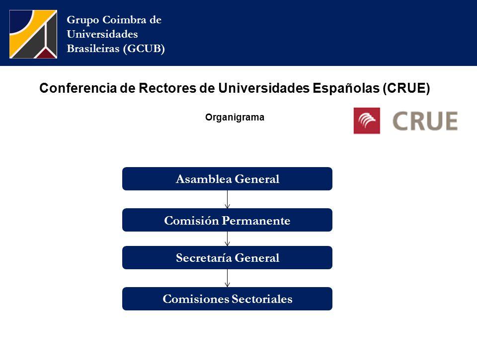 Grupo Coimbra de Universidades Brasileiras (GCUB) Secretaría General Comisiones Sectoriales Comisión Permanente Asamblea General Conferencia de Rectores de Universidades Españolas (CRUE) Organigrama
